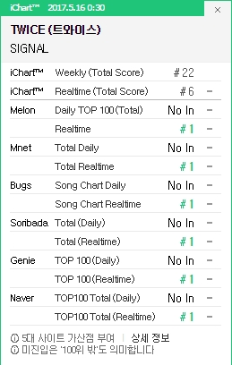 TWICE Raih All-Kill di Realtime Chart Korea Selatan Dengan 'Signal'!