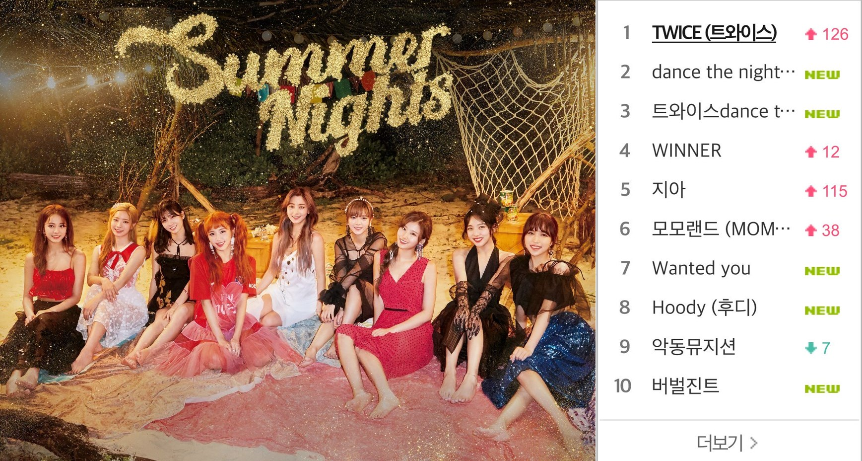 TWICE Realtime Chart Dance The Night Away