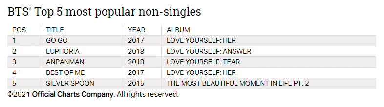 official charts
